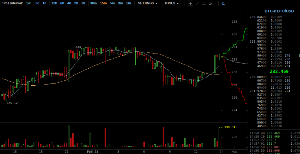 plataforma trade bitcoin cum să faci tranzacționarea de bani în bitcoin