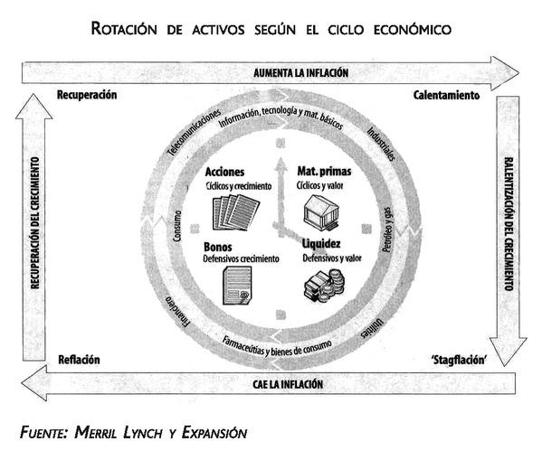 asset allocation táctico